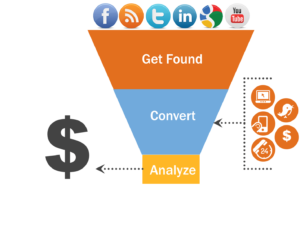 social media marketing top of funnel marketing your financial services firm financial advisors