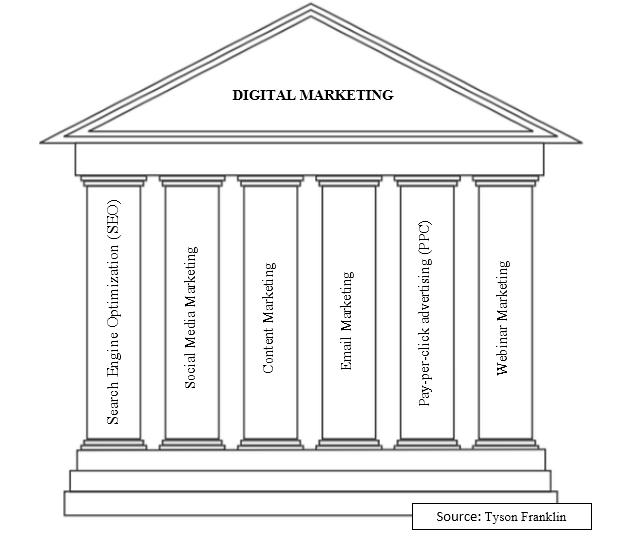 six pillars of financial advisor digital marketing strategy financier seo