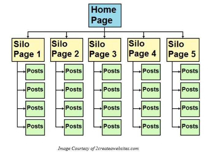 financial advisors technical seo site architecture